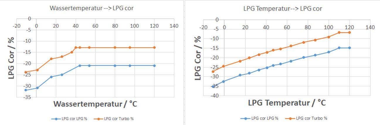 Einfluss Temperatur.JPG